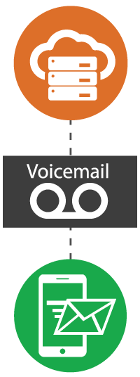 Ringless Voicemail Route